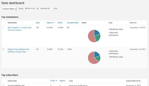 MailPoet WordPress Newsletters Plugin