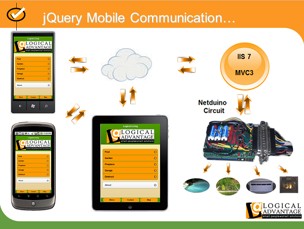 A Basic Guide on Creating a jQuery Mobile Application