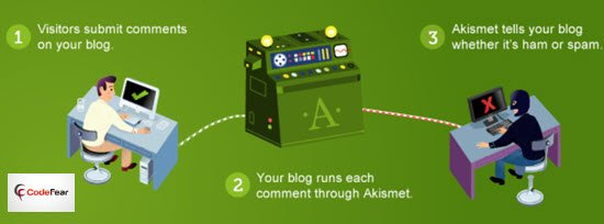 Akismet Best WordPress Plugins